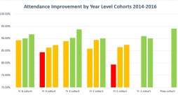 Our Attendance Improvement Journey 2014 to 2016